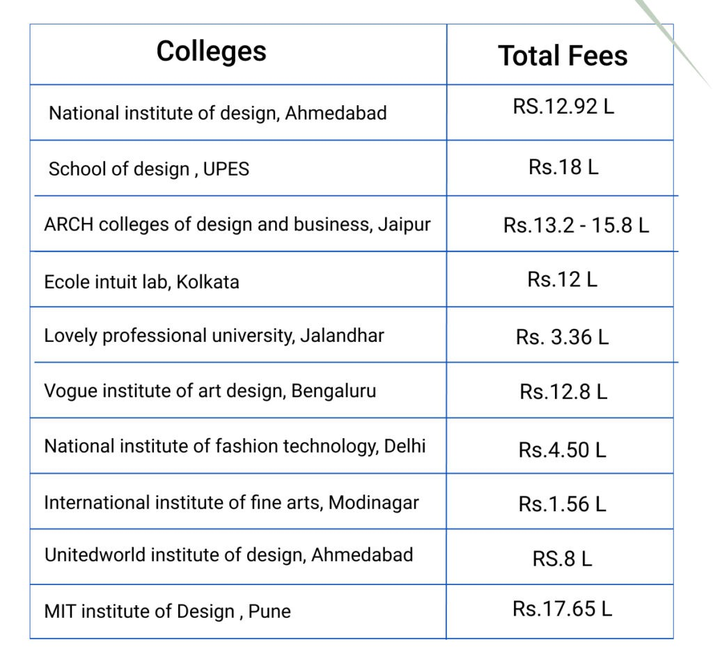 Graphic Engineering Fees